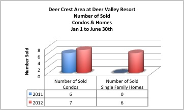 Deer Crest Homes for Sale