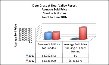 Deer Crest Condos for Sale