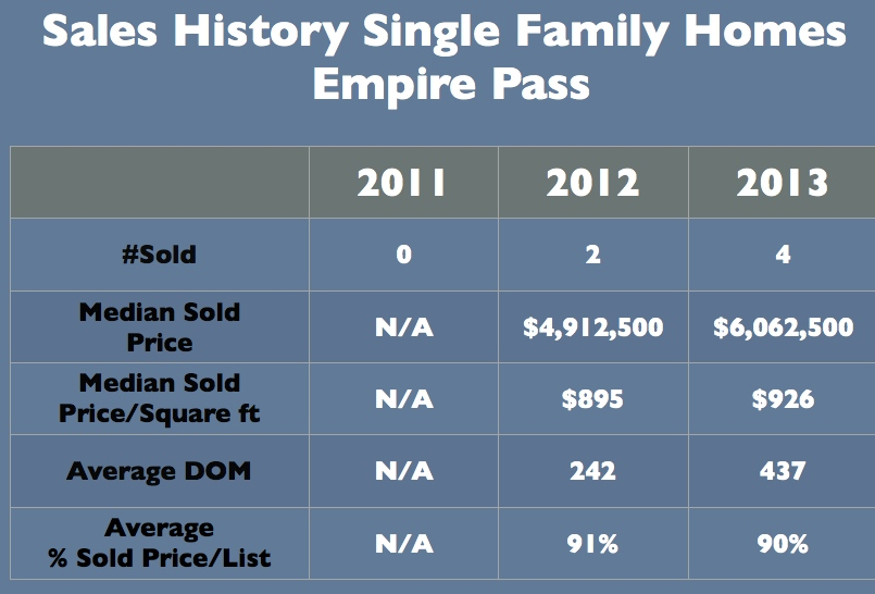 Empire Pass Home Sales