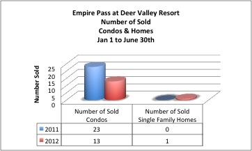 Deer Valley Ski Homes for Sale