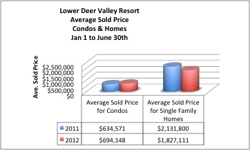 Deer Valley Real Estate Sold