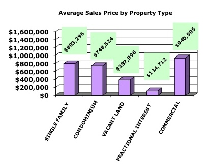 march_2012_ytd_average_sales_price_by_property_type_421
