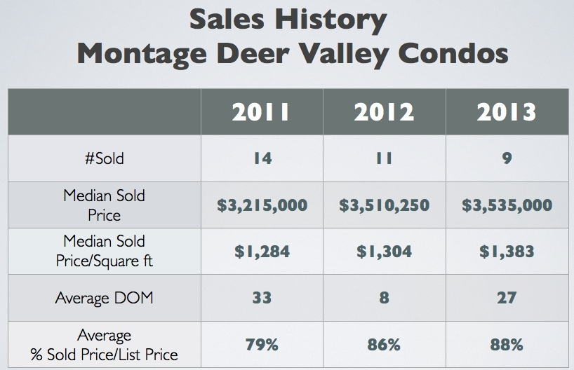 Sales History for Montage Deer Valley Condos