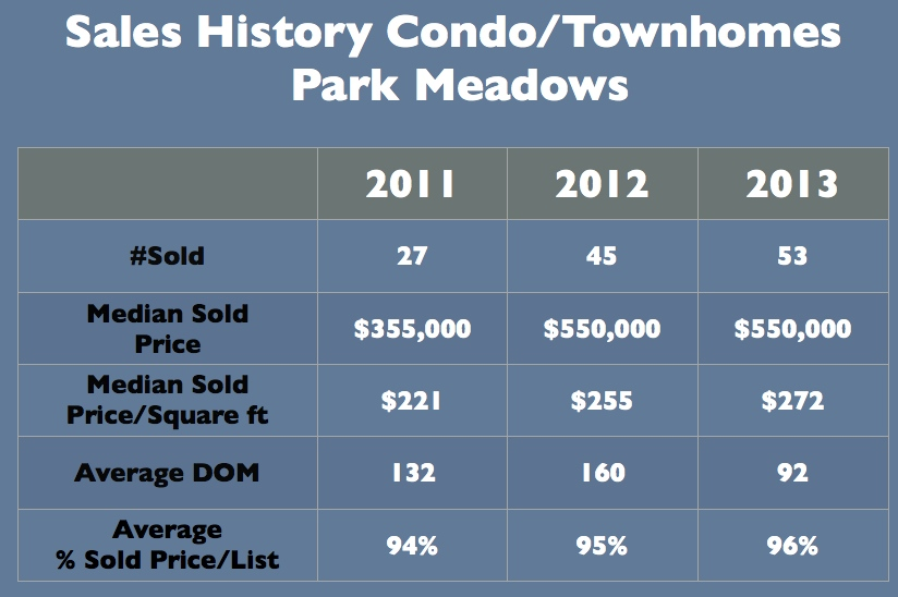 Park Meadows Park City Town Home Sales History