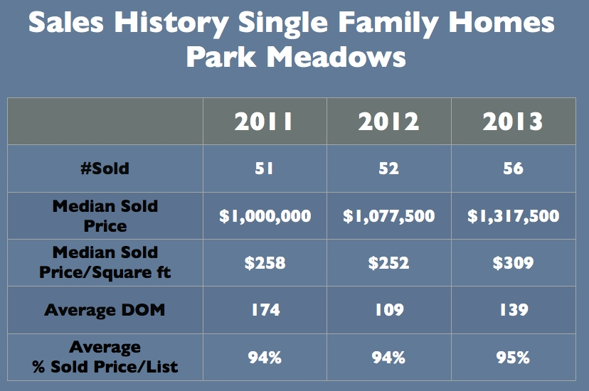 Park Meadows Park City Single Family Home Hisotry