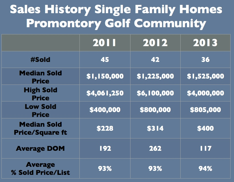 Promontory Homes Park City Sales History