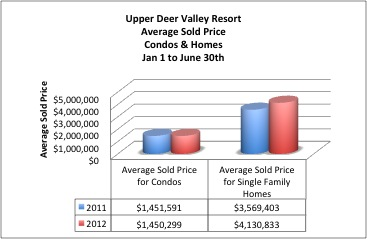 Deer Valley Real Estate